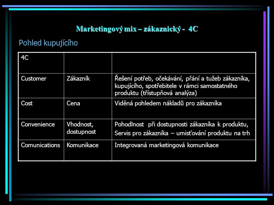 Marketingový mix – zákaznický - 4C Pohled kupujícího Odolnost vůči bakteriím, plísním, mikroorganismům,skvrnám. 4C CustomerZákazníkŘešení potřeb, oček