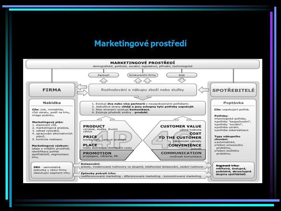 Hlediska řízení marketingu Jedná se o trvalou orientaci podniku na aktivní a efektivní uspokojování potřeb zákazníků.
