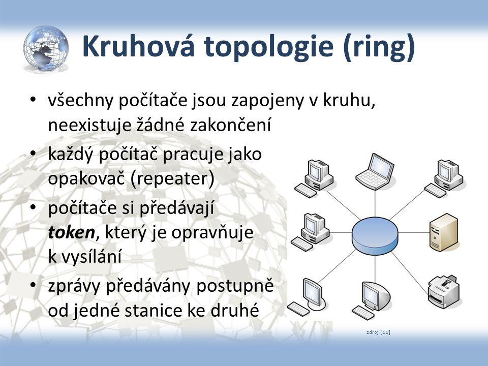 Kruhová topologie (ring) všechny počítače jsou zapojeny v kruhu, neexistuje žádné zakončení každý počítač pracuje jako opakovač ( repeater ) počítače
