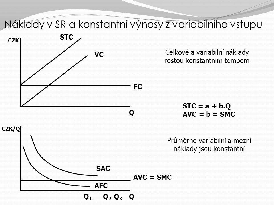 Průměrné, mezní a celkové náklady v SR QQ1Q1 AVC SMC CZK/Q plocha pod křivkou SMC ohraničená výstupem Q 1 představuje celkové variabilní náklady při v