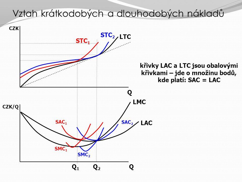 Vztah krátkodobých a dlouhodobých nákladů Existence FC v SR může firmě znemožnit minimalizovat celkové náklady při výrobě LL2L2 L1L1 L3L3 K K2K2 K1K1