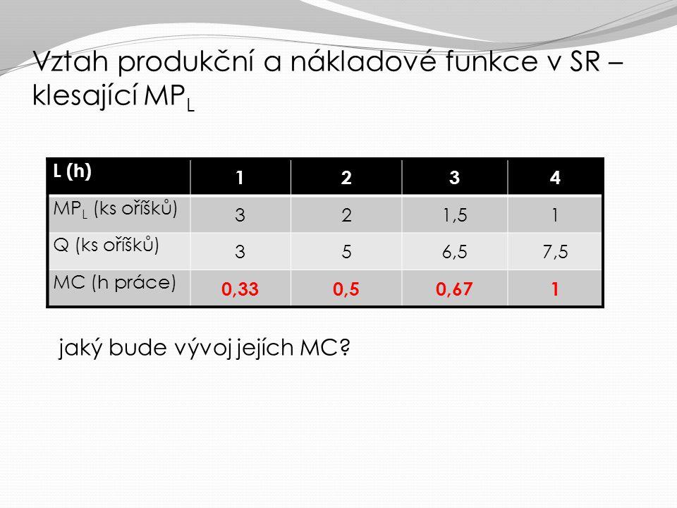 Vztah produkční a nákladové funkce v SR – rostoucí MP L Q CZK/Q SMC L Q/L MP L