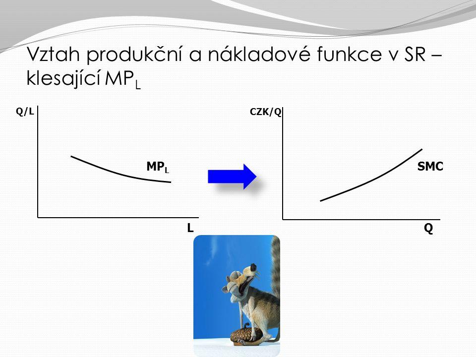 jaký bude vývoj jejích MC? Vztah produkční a nákladové funkce v SR – klesající MP L L (h) 1234 MP L (ks oříšků) 321,51 Q (ks oříšků) 356,57,5 MC (h pr