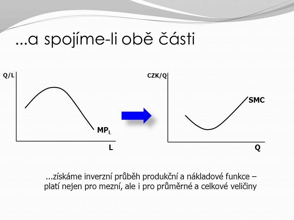 Vztah produkční a nákladové funkce v SR – klesající MP L Q CZK/Q SMC L Q/L MP L