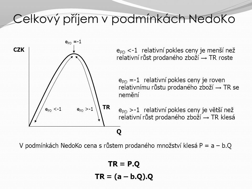 Průměrný a mezní příjem v podmínkách NedoKo Q CZK/Q 123 1 2 3 e PD <-1 e PD =-1 e PD >-1 AR = d MR AR = TR/Q = (a-b.Q) Q / Q = a – b.Q křivka AR je zá