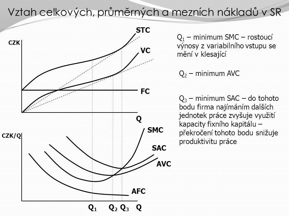 Vztah celkových, průměrných a mezních nákladů v SR Q Q Q1Q1 Q2Q2 Q3Q3 CZK/Q CZK FC VC STC AFC AVC SAC SMC Q 1 – minimum SMC – rostoucí výnosy z variabilního vstupu se mění v klesající Q 2 – minimum AVC Q 3 – minimum SAC – do tohoto bodu firma najímáním dalších jednotek práce zvyšuje využití kapacity fixního kapitálu – překročení tohoto bodu snižuje produktivitu práce