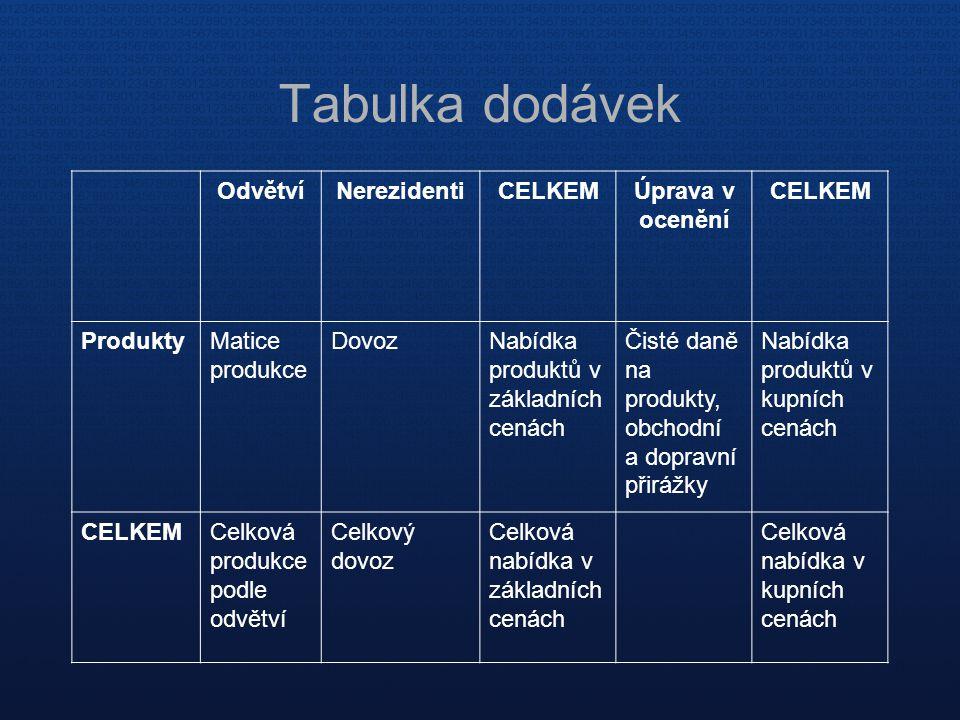 Tabulka dodávek OdvětvíNerezidentiCELKEMÚprava v ocenění CELKEM ProduktyMatice produkce DovozNabídka produktů v základních cenách Čisté daně na produk