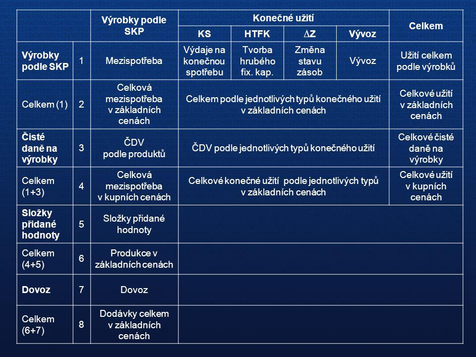 Výrobky podle SKP Konečné užití Celkem KSHTFK∆ZVývoz Výrobky podle SKP 1Mezispotřeba Výdaje na konečnou spotřebu Tvorba hrubého fix. kap. Změna stavu