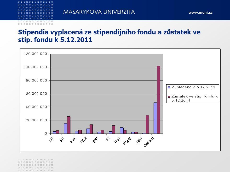Stipendia vyplacená ze stipendijního fondu a zůstatek ve stip. fondu k 5.12.2011