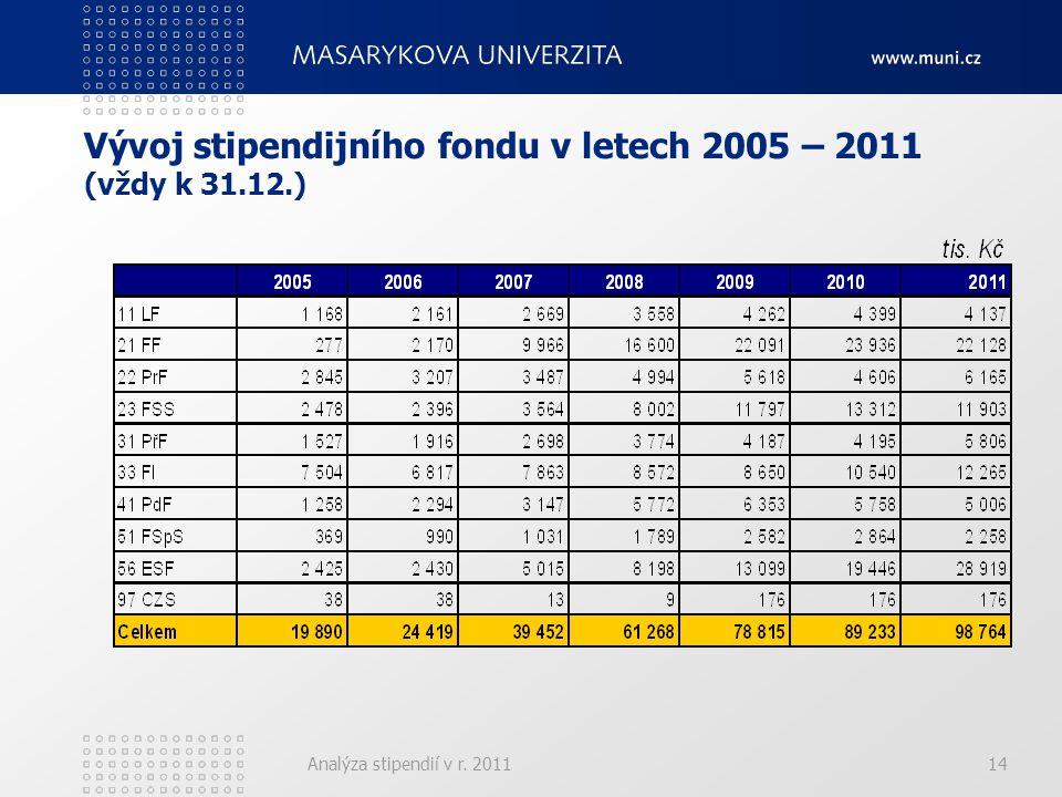 Analýza stipendií v r. 201114 Vývoj stipendijního fondu v letech 2005 – 2011 (vždy k 31.12.)