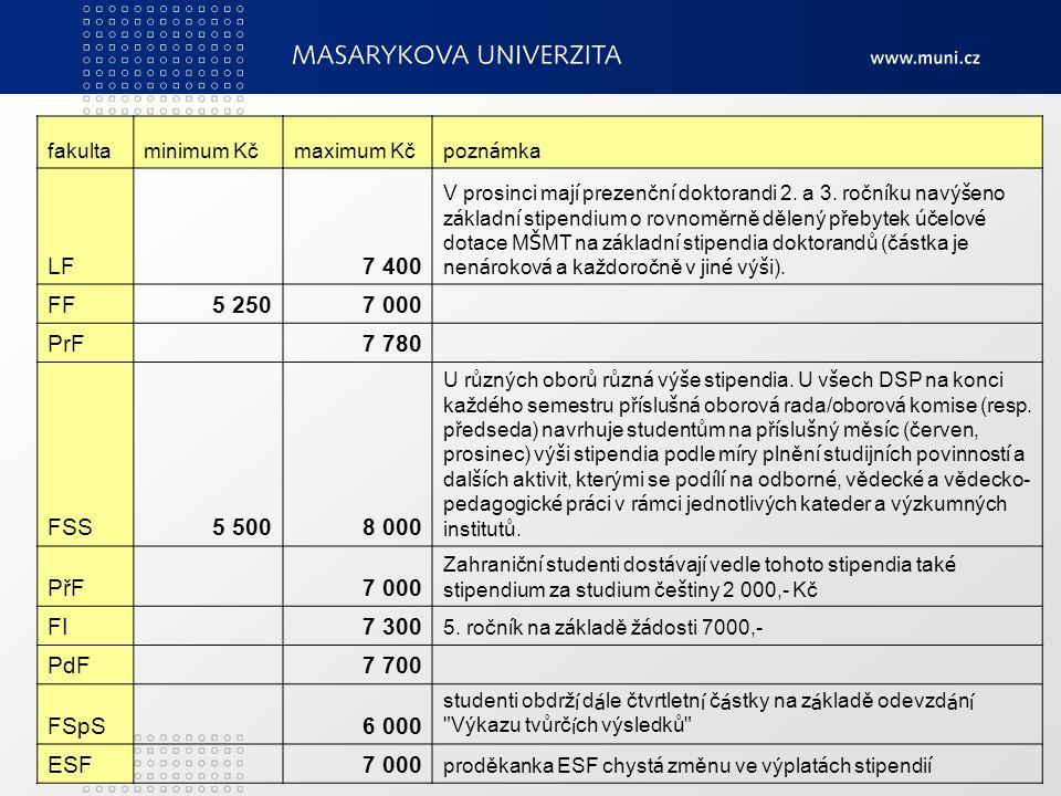 Počet vyhlášených stipendijních programů na fakultách MU Fakultar.
