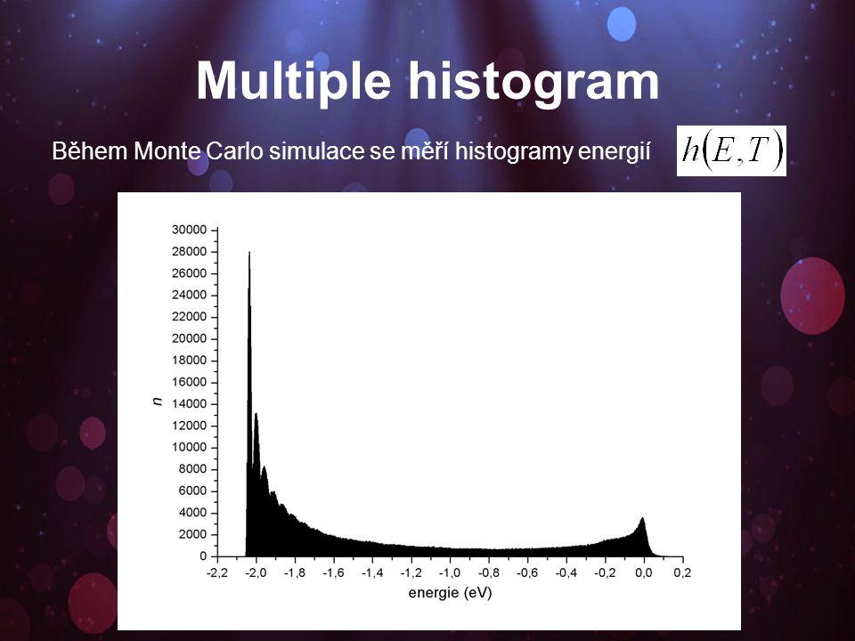 Histogram energie závisí na teplotě