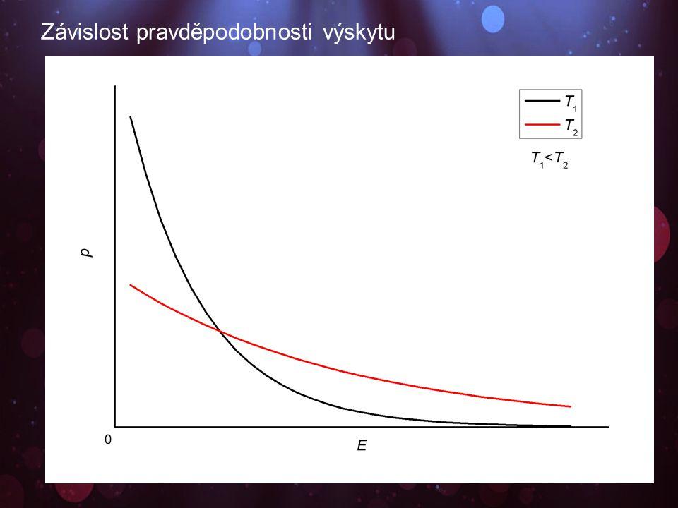 Závislost pravděpodobnosti výskytu