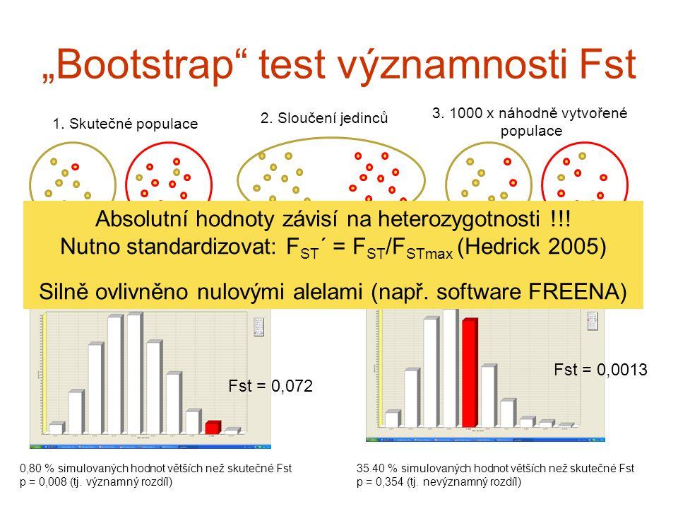 """""""Bootstrap"""" test významnosti Fst 0,80 % simulovaných hodnot větších než skutečné Fst p = 0,008 (tj. významný rozdíl) Fst = 0,072 Fst = 0,0013 35.40 %"""