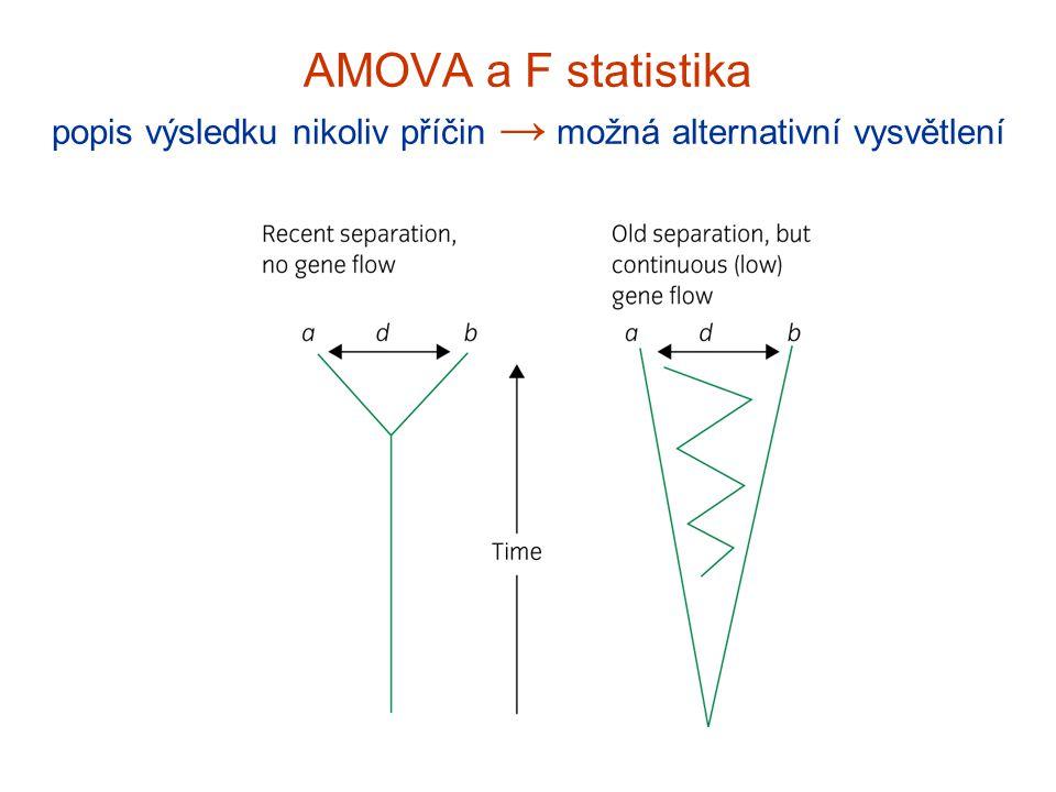 AMOVA a F statistika popis výsledku nikoliv příčin → možná alternativní vysvětlení