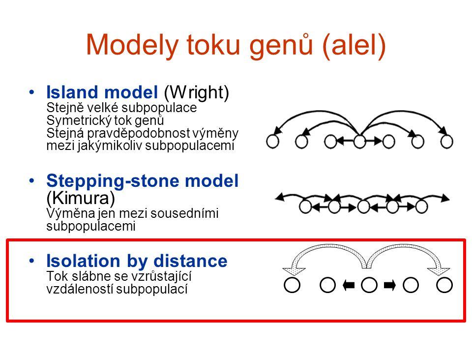 Modely toku genů (alel) Island model (Wright) Stejně velké subpopulace Symetrický tok genů Stejná pravděpodobnost výměny mezi jakýmikoliv subpopulacem