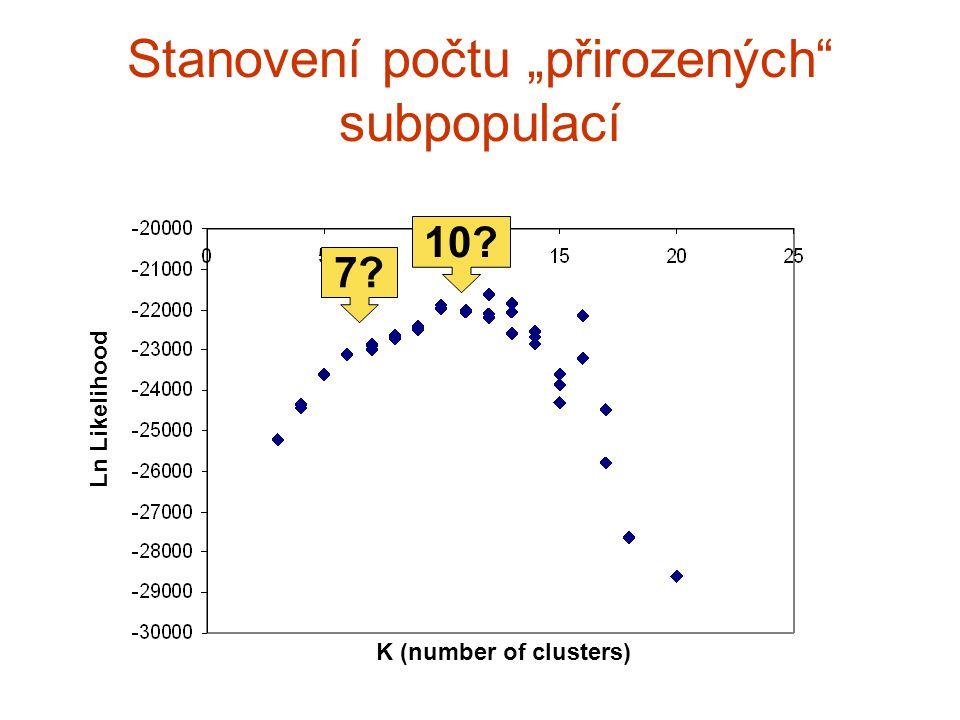 """K (number of clusters) 7? 10? Stanovení počtu """"přirozených"""" subpopulací Ln Likelihood"""
