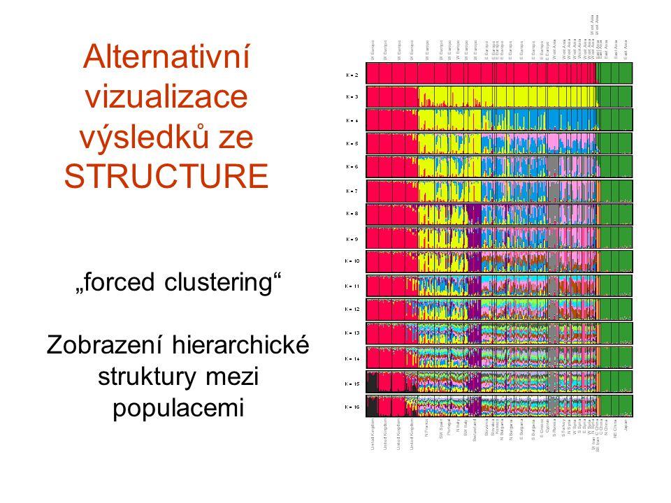 """Alternativní vizualizace výsledků ze STRUCTURE """"forced clustering"""" Zobrazení hierarchické struktury mezi populacemi"""