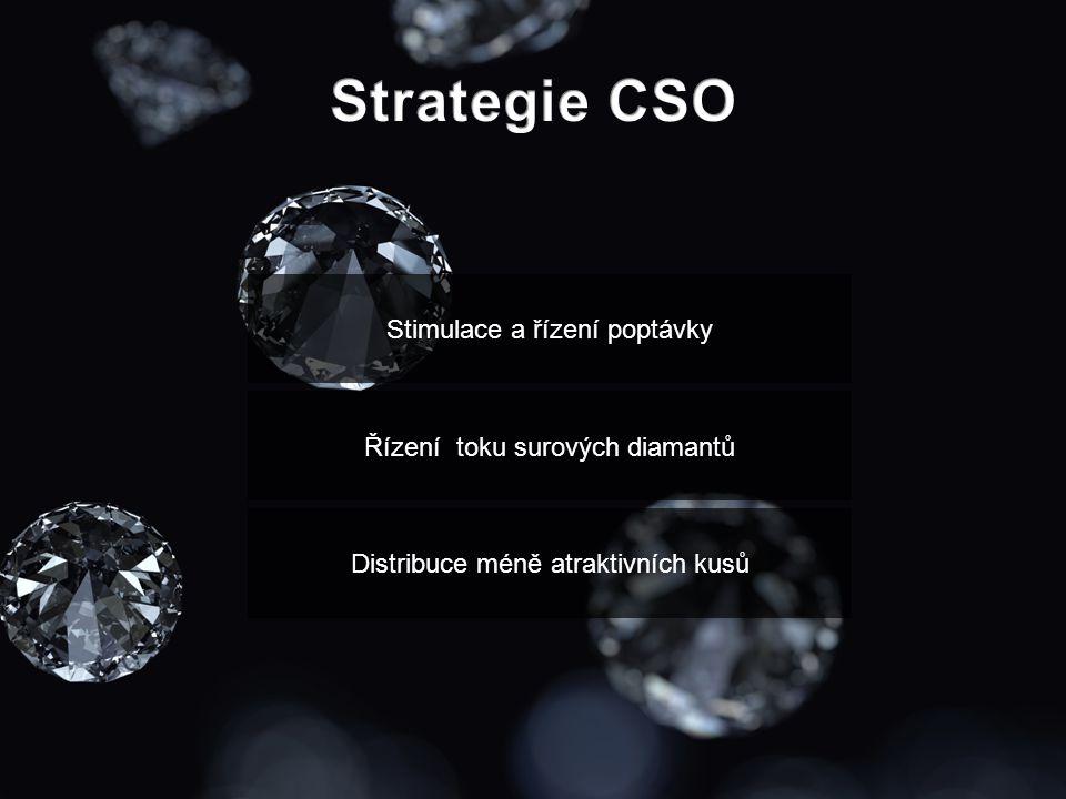 Stimulace a řízení poptávky Řízení toku surových diamantů Distribuce méně atraktivních kusů