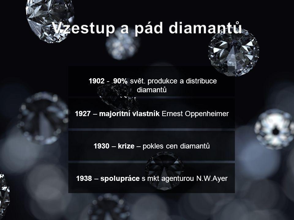 1902 - 90% svět. produkce a distribuce diamantů 1927 – majoritní vlastník Ernest Oppenheimer 1930 – krize – pokles cen diamantů 1938 – spolupráce s mk