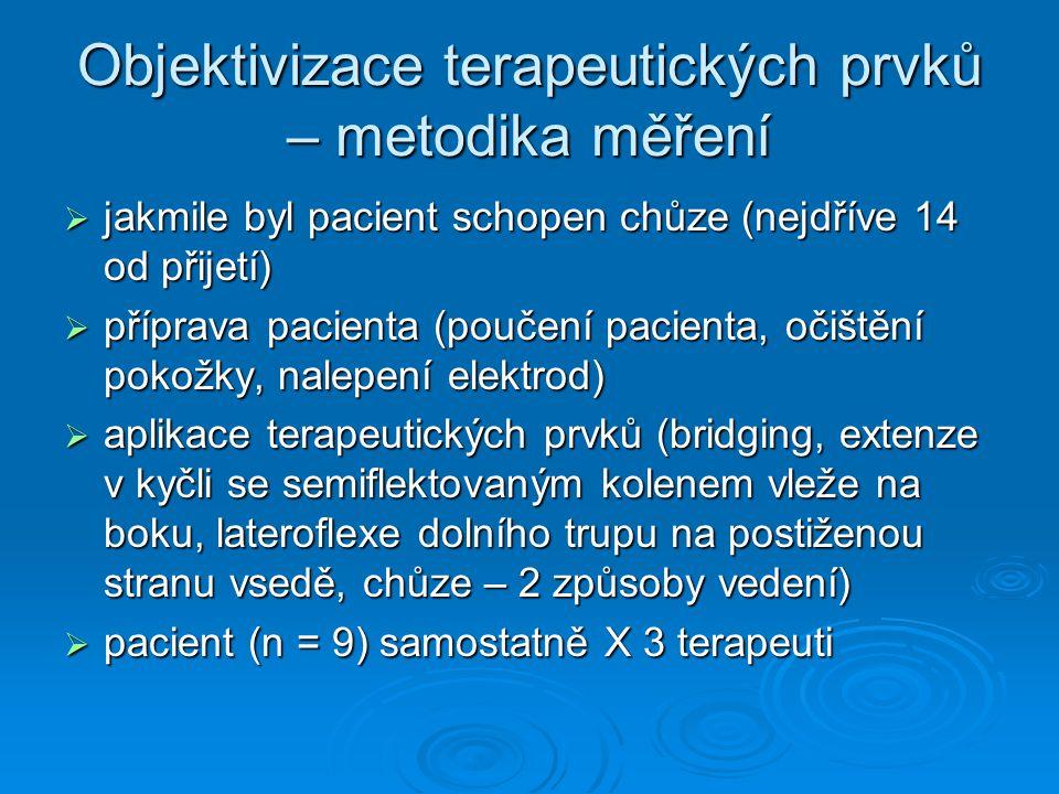Objektivizace terapeutických prvků – metodika měření  jakmile byl pacient schopen chůze (nejdříve 14 od přijetí)  příprava pacienta (poučení pacienta, očištění pokožky, nalepení elektrod)  aplikace terapeutických prvků (bridging, extenze v kyčli se semiflektovaným kolenem vleže na boku, lateroflexe dolního trupu na postiženou stranu vsedě, chůze – 2 způsoby vedení)  pacient (n = 9) samostatně X 3 terapeuti