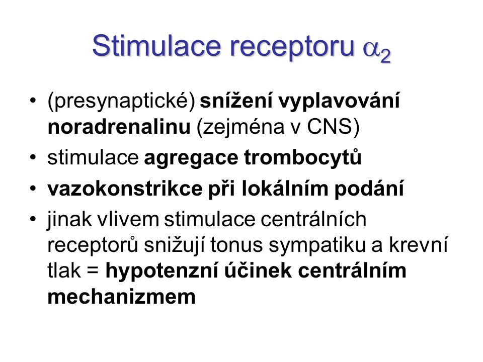 (presynaptické) snížení vyplavování noradrenalinu (zejména v CNS) stimulace agregace trombocytů vazokonstrikce při lokálním podání jinak vlivem stimulace centrálních receptorů snižují tonus sympatiku a krevní tlak = hypotenzní účinek centrálním mechanizmem Stimulace receptoru  2
