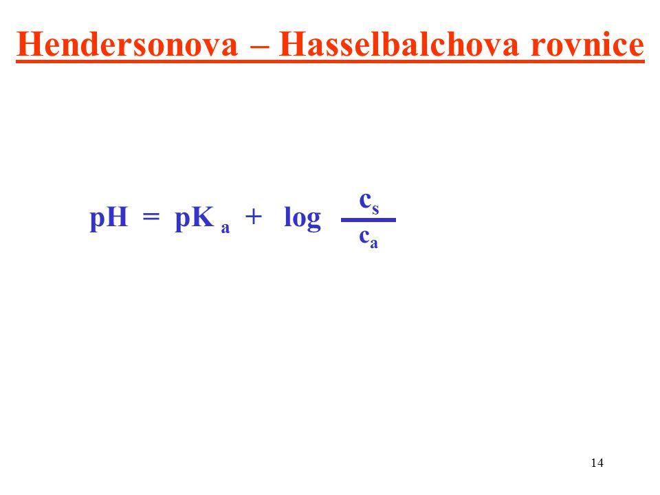 14 Hendersonova – Hasselbalchova rovnice pH = pK a + log cscs caca