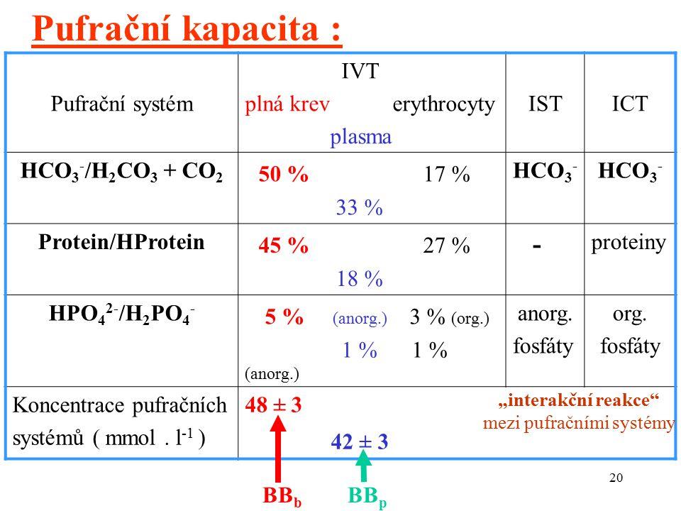 20 Pufrační systém IVT plná krev erythrocyty plasma ISTICT HCO 3 - /H 2 CO 3 + CO 2 50 % 17 % 33 % HCO 3 - Protein/HProtein 45 % 27 % 18 % - proteiny