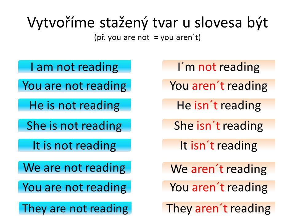 I am not reading You are not reading We are not reading It is not reading She is not reading He is not reading They are not reading I´m not reading Vytvoříme stažený tvar u slovesa být (př.