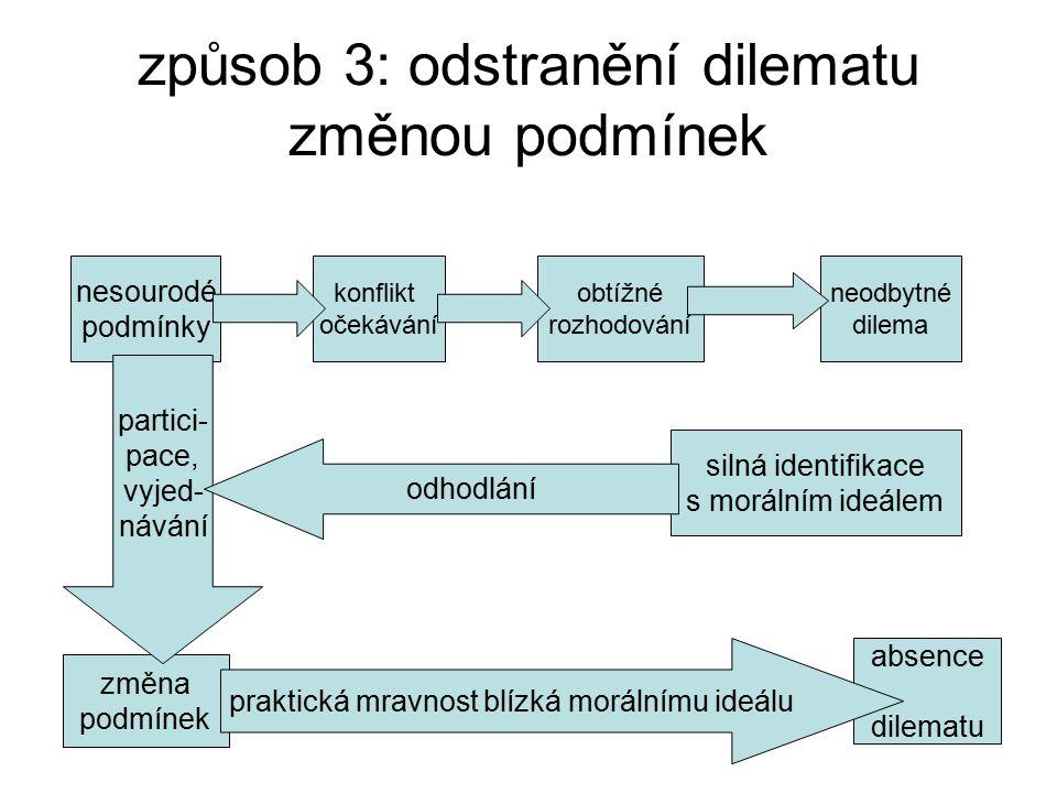 způsob 3: odstranění dilematu změnou podmínek obtížné rozhodování neodbytné dilema konflikt očekávání nesourodé podmínky změna podmínek partici- pace,