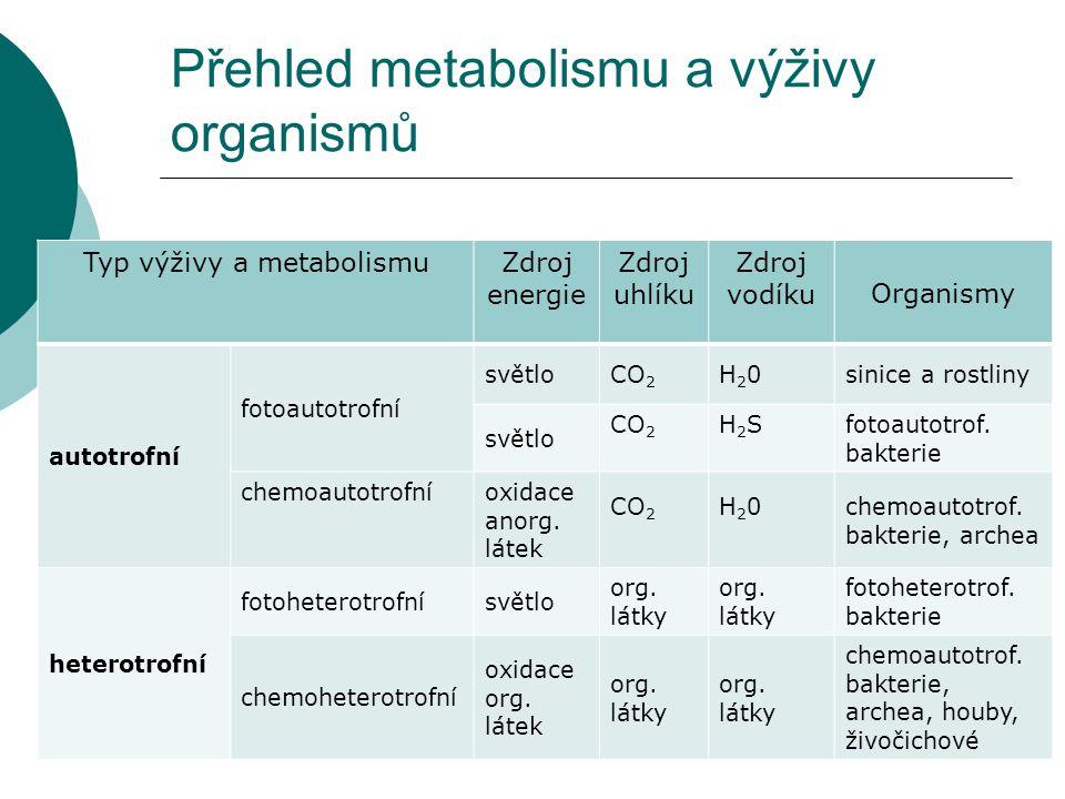 Přehled metabolismu a výživy organismů Typ výživy a metabolismuZdroj energie Zdroj uhlíku Zdroj vodíku Organismy autotrofní fotoautotrofní světloCO 2