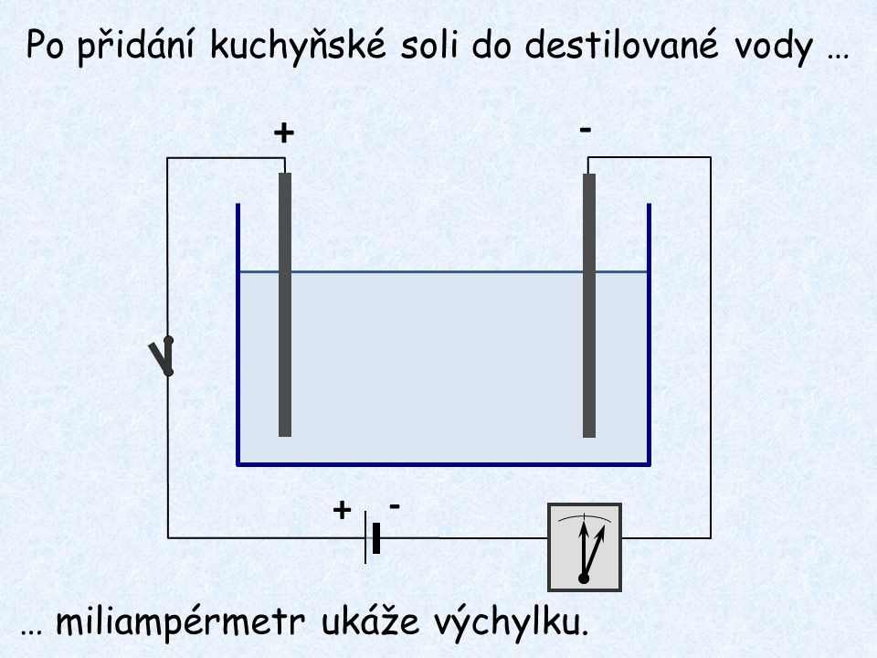 + - + - Po přidání kuchyňské soli do destilované vody … … miliampérmetr ukáže výchylku.