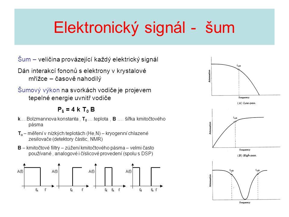 Šum – veličina provázející každý elektrický signál Dán interakcí fononů s elektrony v krystalové mřížce – časově nahodilý Šumový výkon na svorkách vod