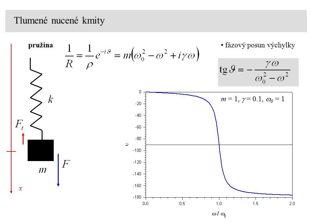 Tlumené nucené kmity pružina x fázový posun výchylky m = 1,  = 0.1,  0 = 1