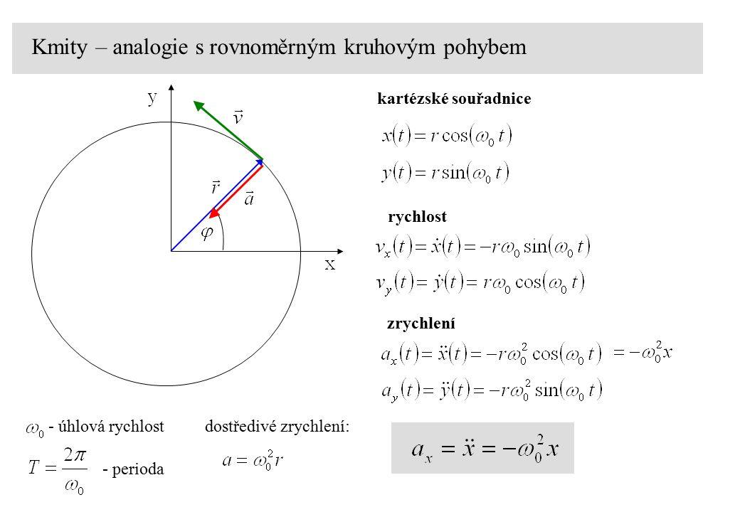 Kmity – analogie s rovnoměrným kruhovým pohybem - úhlová rychlost - perioda dostředivé zrychlení: x-ová souřadnice při rovnoměrném kruhovém pohybu poloha konce závaží na pružině