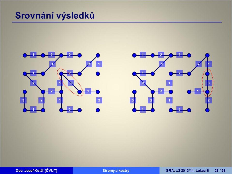 Doc. Josef Kolář (ČVUT)Prohledávání grafůGRA, LS 2010/11, Lekce 4 28 / 15Doc. Josef Kolář (ČVUT)Stromy a kostryGRA, LS 2013/14, Lekce 6 28 / 36 Srovná