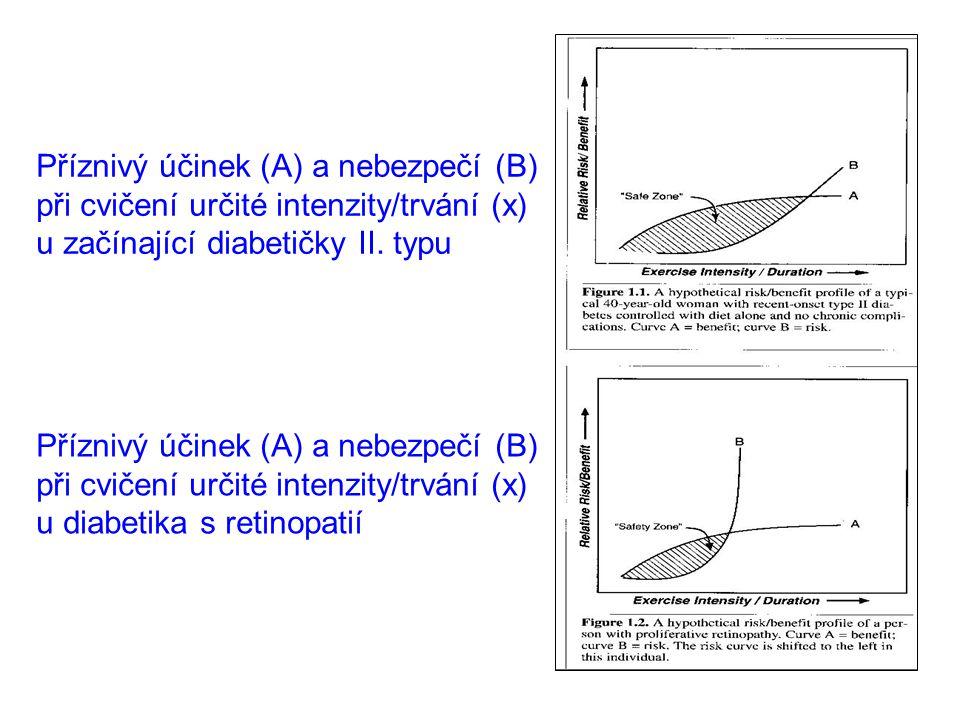 Příznivý účinek (A) a nebezpečí (B) při cvičení určité intenzity/trvání (x) u začínající diabetičky II. typu Příznivý účinek (A) a nebezpečí (B) při c