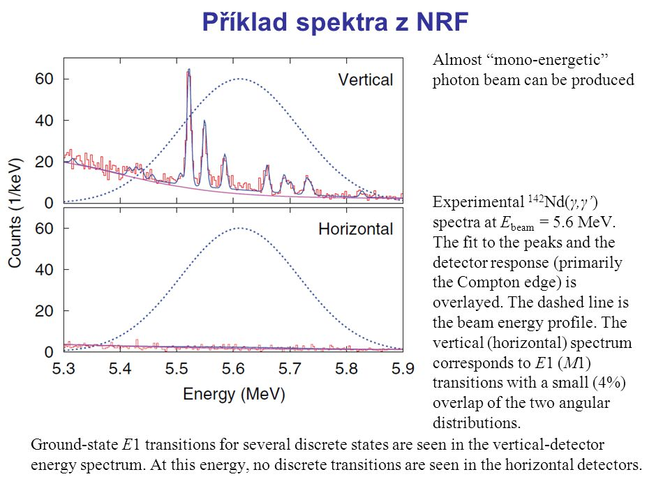 Příklad spektra z NRF Ground-state E1 transitions for several discrete states are seen in the vertical-detector energy spectrum. At this energy, no di