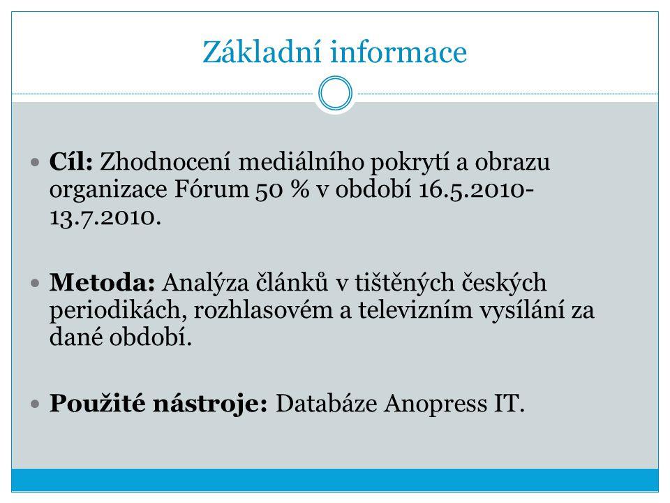 Základní informace Cíl: Zhodnocení mediálního pokrytí a obrazu organizace Fórum 50 % v období 16.5.2010- 13.7.2010.