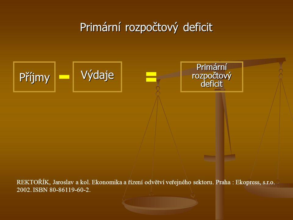 Rozpočtový deficit V případě, že příjmy rozpočtu jsou menší než celkové výdaje, mluvíme o deficitu rozpočtu.