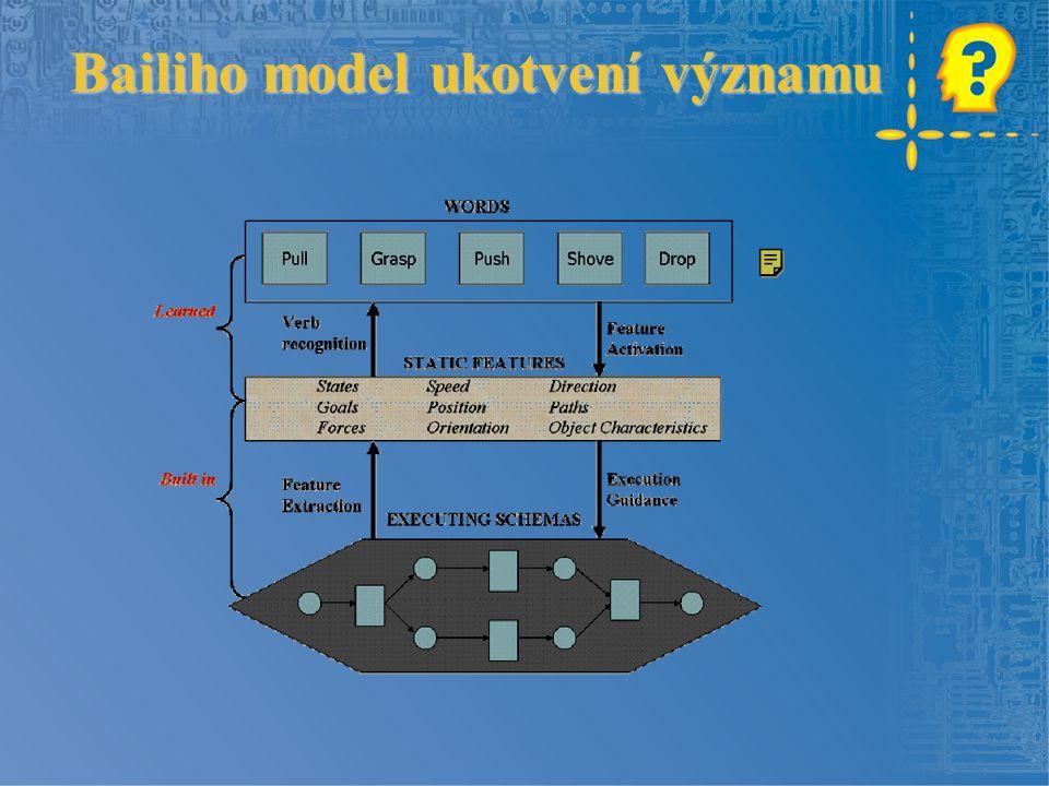 Bailiho model ukotvení významu