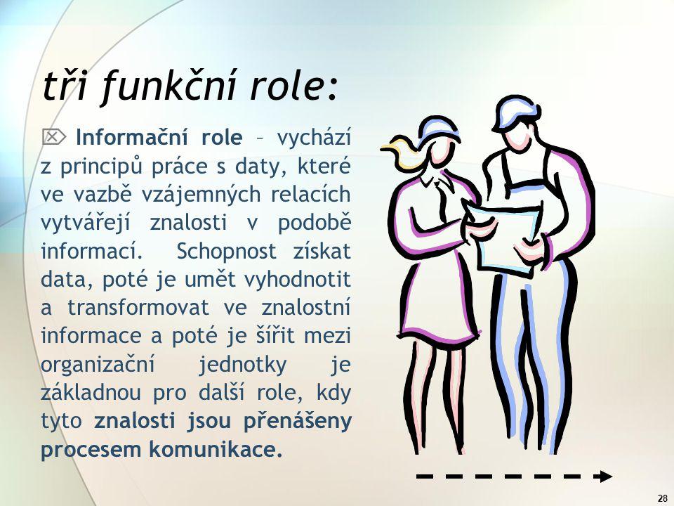 27 KOMUNIKACE Každý pracovník organizace musí sladit své pracovní úsilí s ostatními členy týmu, tak aby bylo možné dosáhnout koordinované výkonnosti o