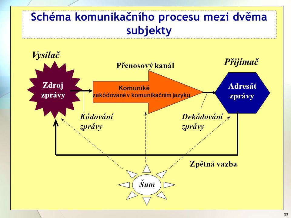 32 NNa následujícím obrázku je ilustrativně zobrazen princip komunikace, kdy je zpráva při svém vzniku zakódována, tzn. je vyjádřena symboly zvolené