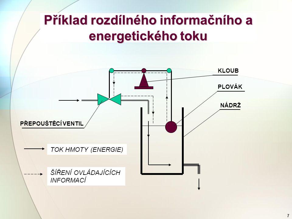 6 Informace a energie  Informace neobsahuje žádnou energii (tutéž informaci lze získat ve formě telefonátu, e-mailem, pomocí světelných značek, apod.