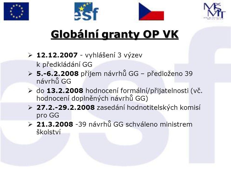 Globální granty OP VK  12.12.2007 - vyhlášení 3 výzev k předkládání GG  5.-6.2.2008 příjem návrhů GG – předloženo 39 návrhů GG  do 13.2.2008 hodnoc