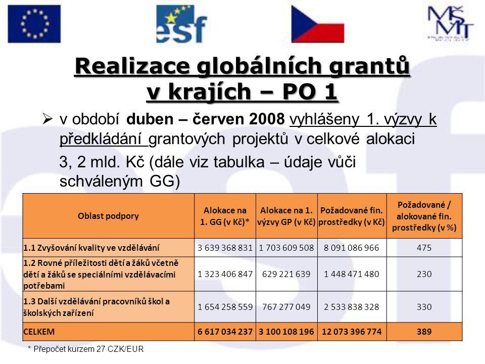 Realizace globálních grantů v krajích – PO 1  v období duben – červen 2008 vyhlášeny 1. výzvy k předkládání grantových projektů v celkové alokaci 3,