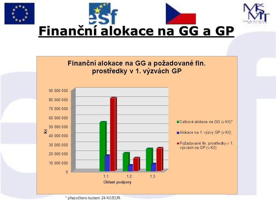 Předložené a schválené projekty Oblast podpory Název oblasti podporyPočet GG Počet vyhlášených výzev Počet schválených GP v 1.