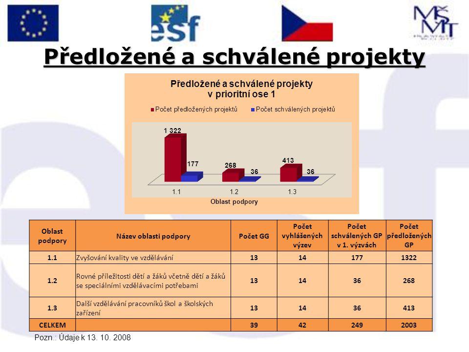 Předložené a schválené projekty Oblast podpory Název oblasti podporyPočet GG Počet vyhlášených výzev Počet schválených GP v 1. výzvách Počet předložen