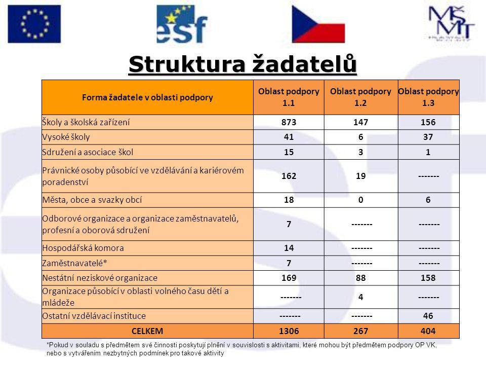 Struktura žadatelů Forma žadatele v oblasti podpory Oblast podpory 1.1 Oblast podpory 1.2 Oblast podpory 1.3 Školy a školská zařízení873147156 Vysoké