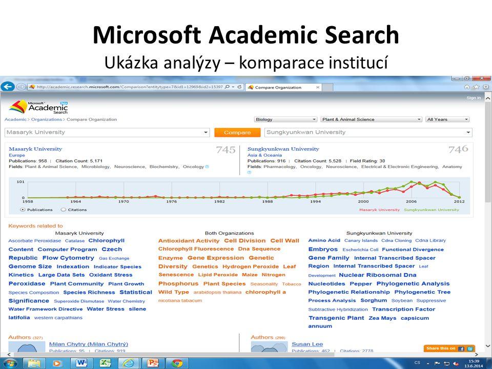 Microsoft Academic Search Ukázka analýzy – komparace institucí